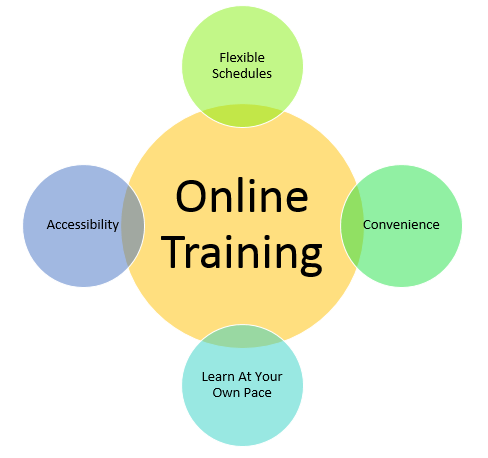 Online Courses in Hotel Management online course