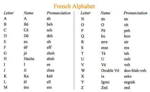 Pronunciation Guide - French Alphabet