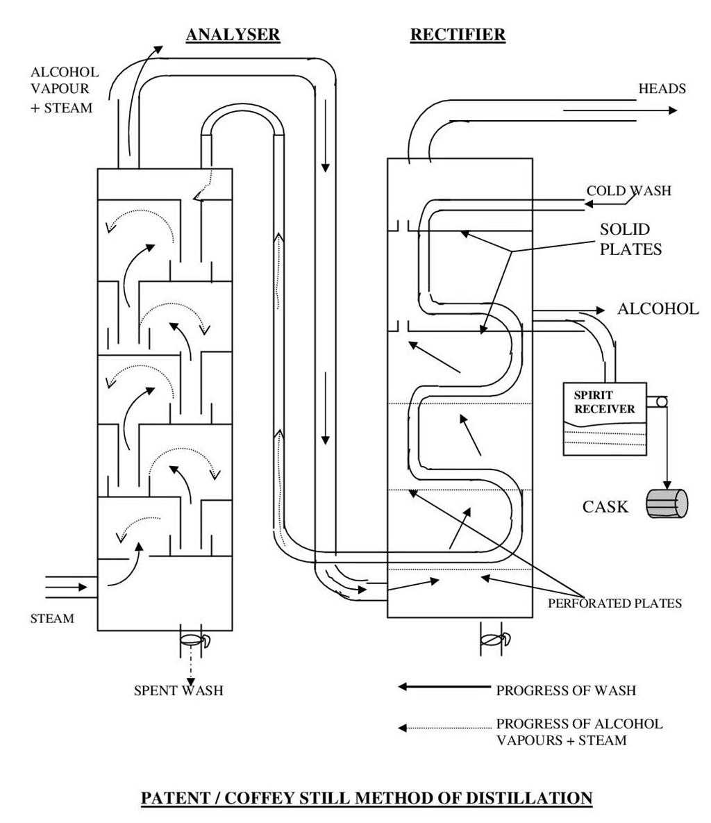 Spirits Distillation - Patent Still