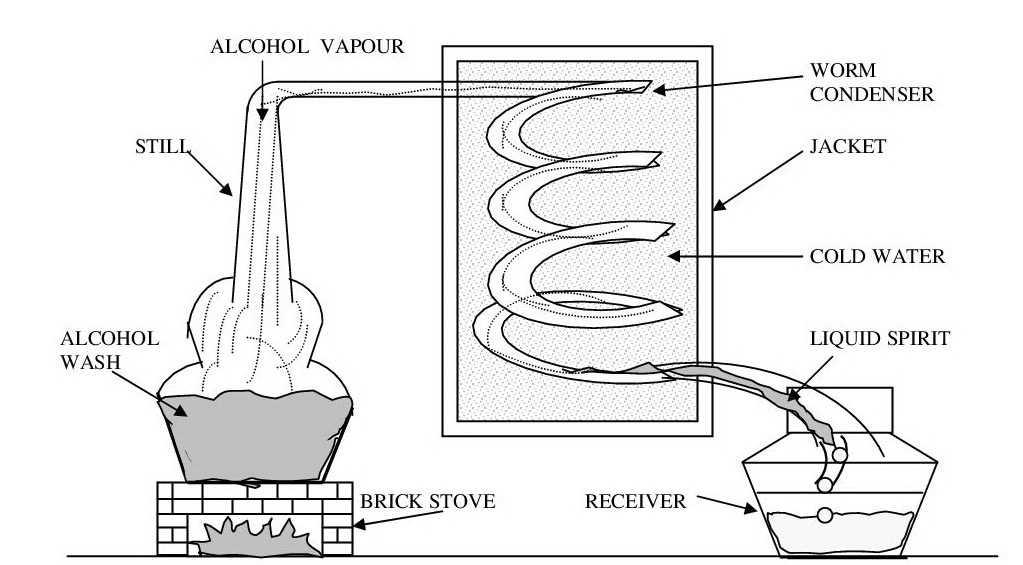 Spirits Distillation - Pot Still