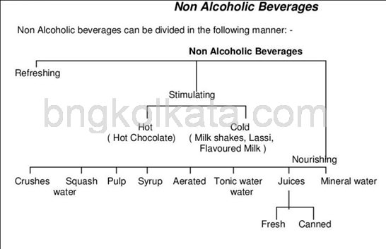 NON ALCOHOLIC BEVERAGES s 1