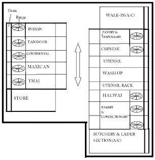 kitchen layout of a hotel