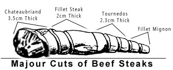 cuts of beef steaks