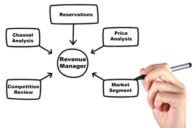 hotel revenue manager job