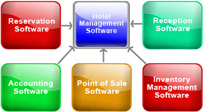 property management system in hotels and their uses