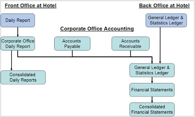 front office accounting system in hotel