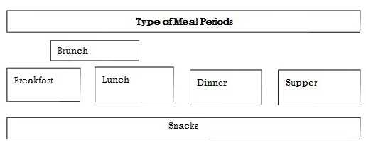 types of meal periods in banquet